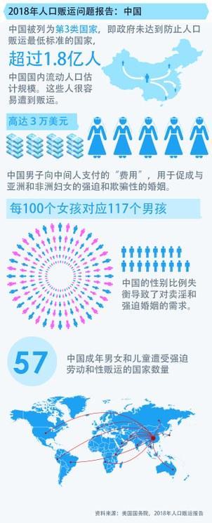 2018年人口贩运问题报告:中国