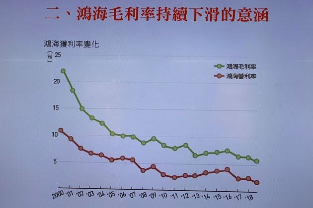梁永煌提出西进代表企业鸿海,毛利率持续下滑。(记者 黄春梅摄)