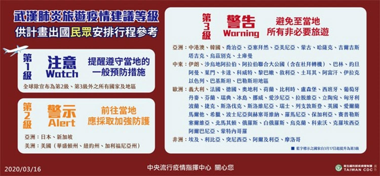 """台湾再提高将东欧13国、中东15国与1地区、北非5国及中亚9国,提升至第三级""""警告""""。(疾管署提供)"""