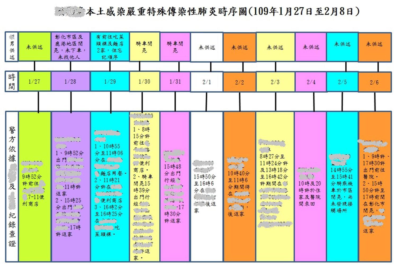 白牌车司机时序图。(彰化县警察局提供)