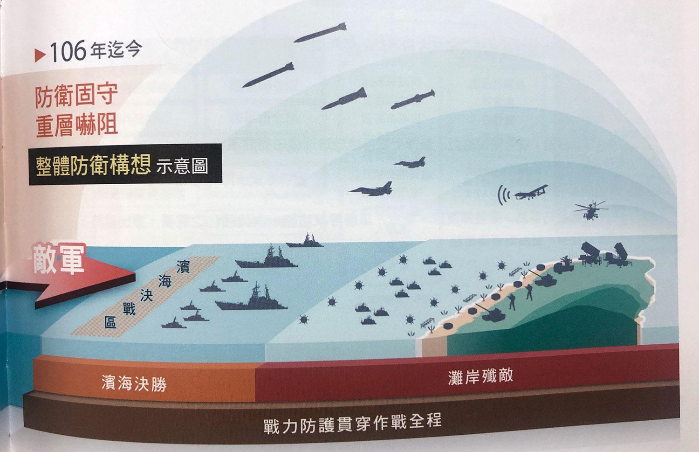 国军整体防卫构想示意图。(记者夏小华翻摄)