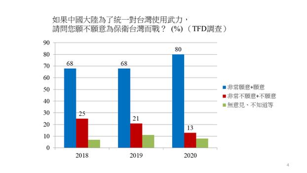 台湾民主基金会调查显示,若中国为统一台湾而攻打台湾,8成受访台湾人愿意为保卫台湾而战。这一数字创下新高。(陈志柔提供)