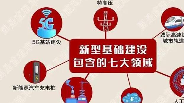 """中国""""新基建""""的一幅宣传画(微信截图)"""