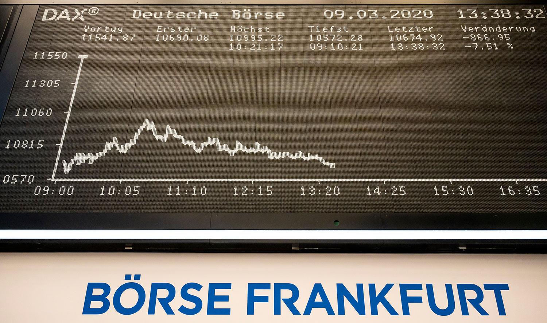 新型冠状病毒持续延烧,欧洲股市急剧下跌。 图为,2020年3月9日,德国法兰克福证券交易所显示德国股指DAX图表。(法新社)