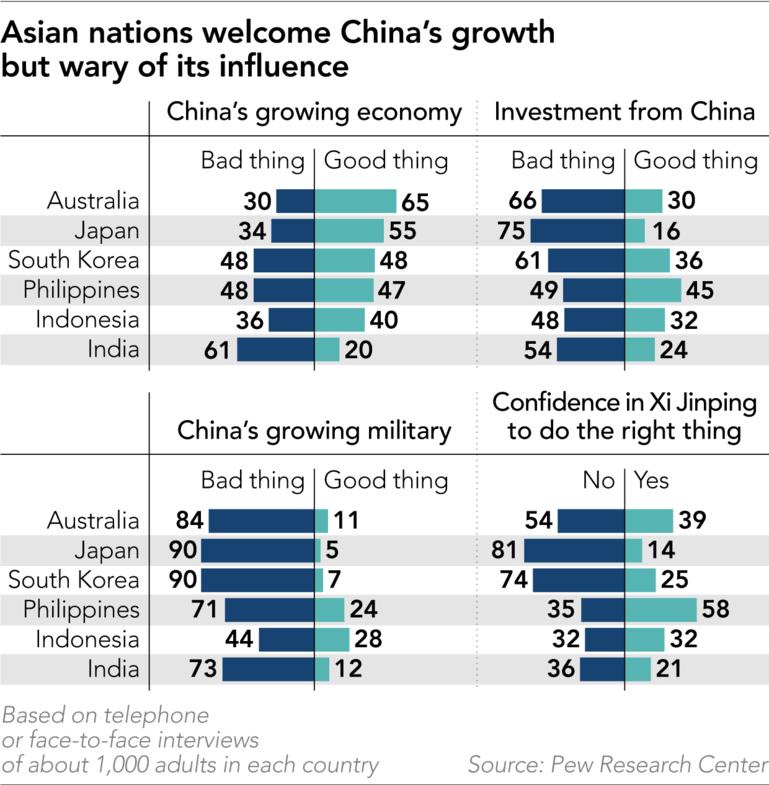 美国皮尤研究中心就中国问题所进行的调查(皮尤研究中心)
