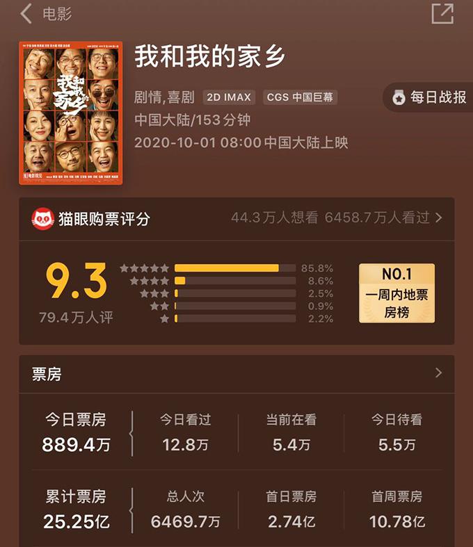 """美西时间2020年10月22日凌晨2时,中国软件""""猫眼""""上显示,《我和我的家乡》的实时累计票房数据为25.25亿元人民币。(来源:""""猫眼""""软件,实时票房数据由孙诚截图提供)"""