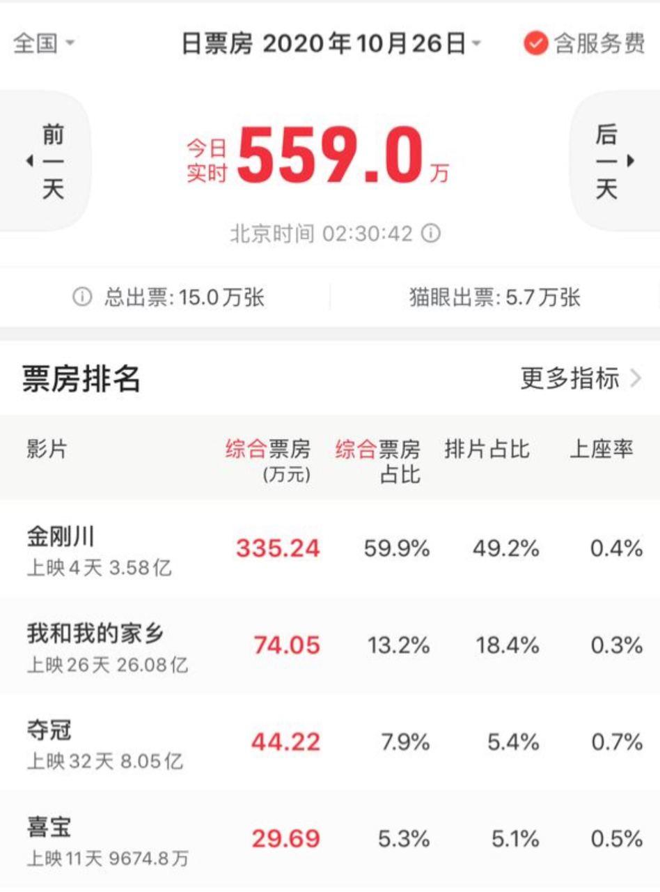 """美西时间2020年10月25日上午11时30分,中国软件""""猫眼""""显示,《金刚川》的实时总票房已达3.58亿元人民币(来源:""""猫眼""""软件,实时截图数据由孙诚截图提供)"""
