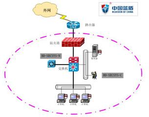"""图片:图为蓝盾""""网络安全审计系统""""。(网友提供/记者乔龙)"""