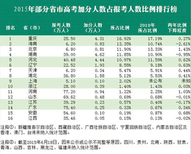 资料图片:2015年中国部分省市高考加分人数占报考人数比例排行榜(中国青年报)