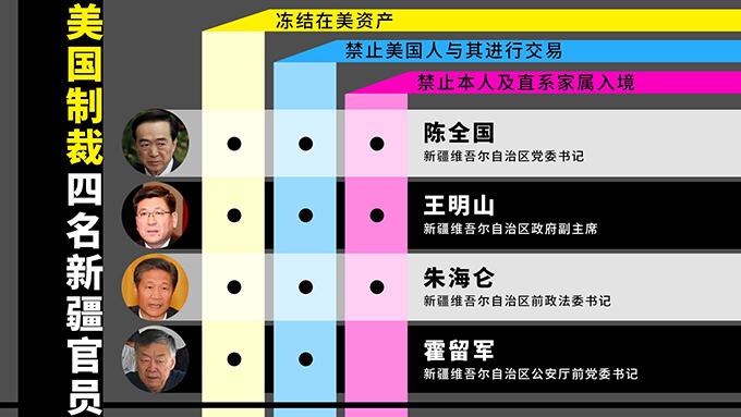 陈全国等四名新疆高官被美国制裁(自由亚洲电台粤语组制图)
